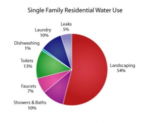 Knowing how much water you use helps conserve